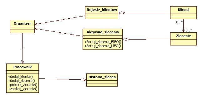 Bardzo prosty diagram klas sprawdzenie 4programmers dkg ccuart Choice Image