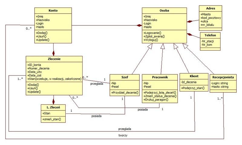 Bardzo prosty diagram klas sprawdzenie 4programmers diagramklasg ccuart Choice Image
