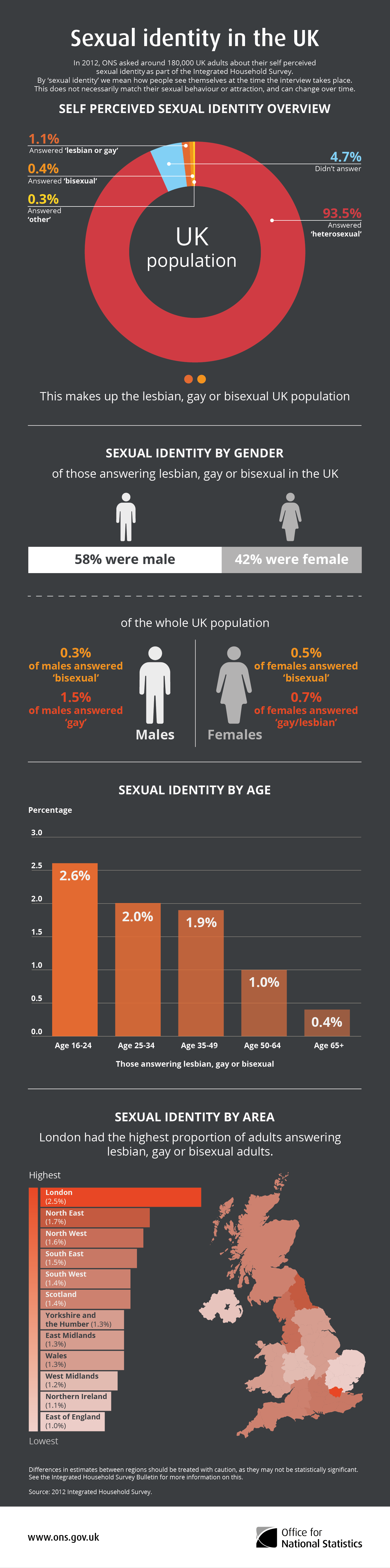 Sexual_Identity_in_the_UK,_2012.png