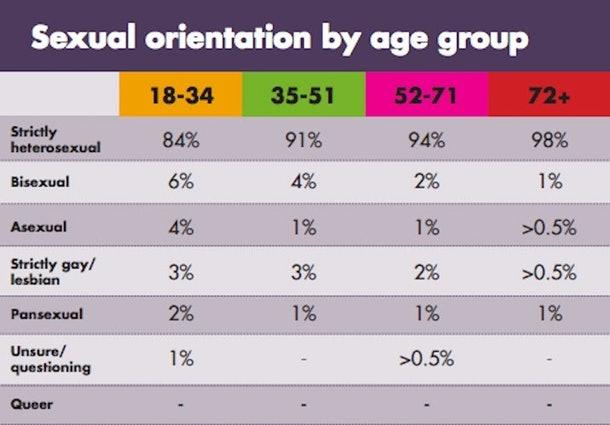 sexual-orientation-age.jpg
